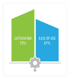 infographic-Satisfaction-rises-with-ease-of-use.png